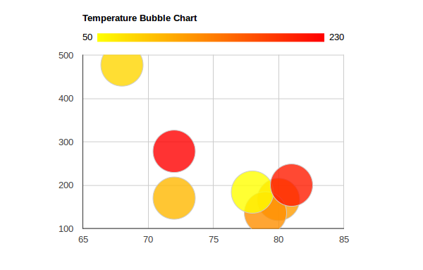 Google Charts - Bubble Chart