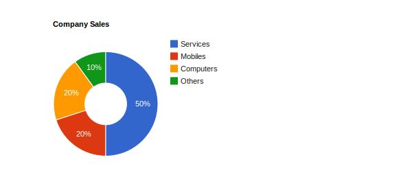 Google Charts - Donut Chart