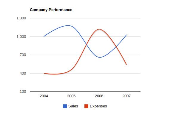 Google Charts - Line Chart