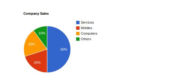 Google Charts - Pie Chart