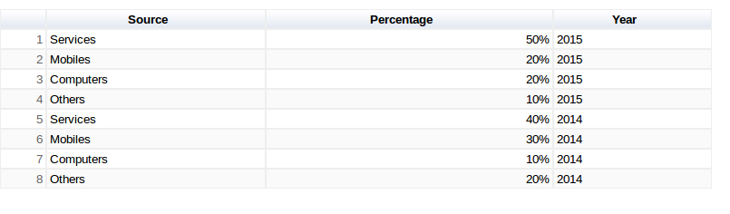 Google Charts - Table